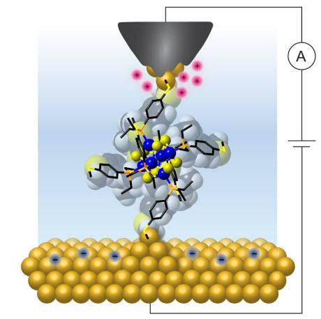 Single Molecules Can Work as Reproducible Transistors—at Room Temperature