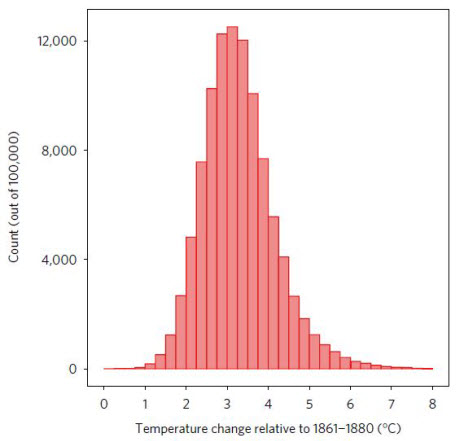 The new projected global average temperature change by 2100