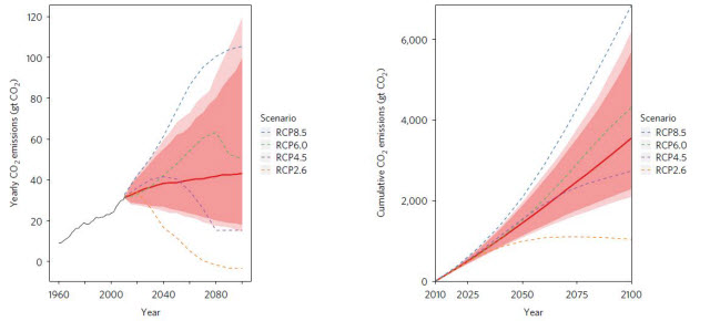 Global carbon emission projections through the year 2100