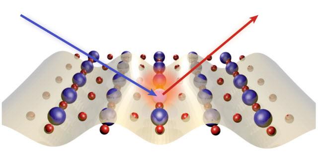 resonant inelastic X-ray scattering