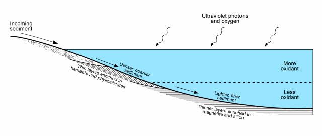 Mars lake diagram