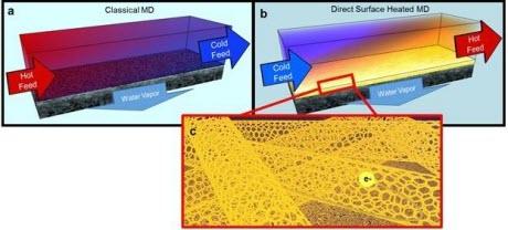 Carbon Nanotube-based Membrane