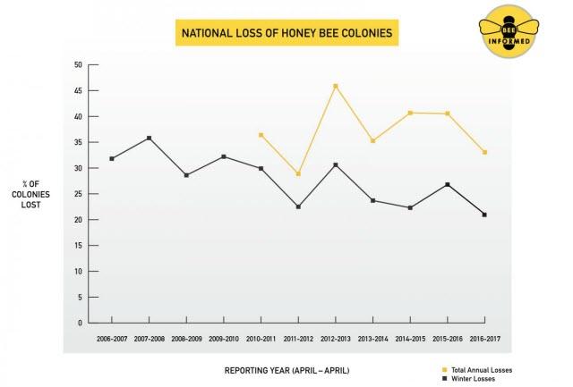 Annual Honey Bee Loss 2006-2017