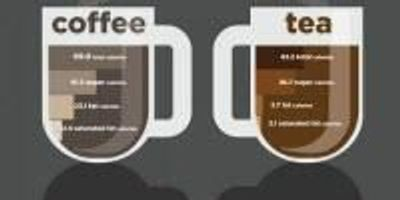 Study Tallies Extra Calories Americans Consume in Their Coffee, Tea