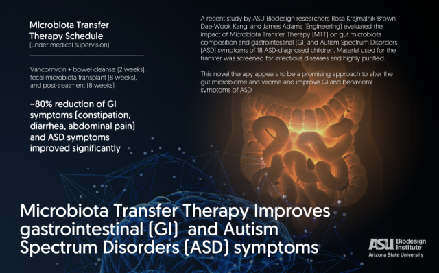 Gut microbe study shows promise as a potential treatment for autism
