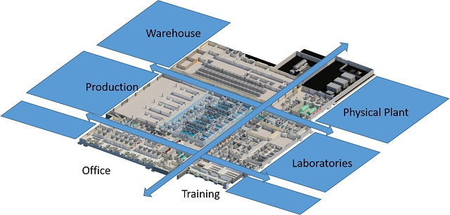 Lab zonal layout