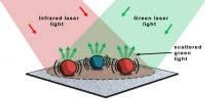 New Microscope Chemically Identifies Micron-Sized Particles