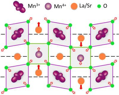 arrangement of atoms in the crystal lattice