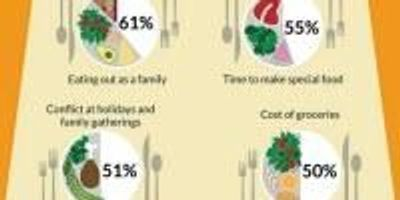 Serving Teens with Special Diets: A Tricky Thanksgiving Recipe