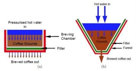 drip filter coffee brewing