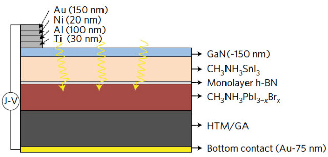 Cross section of the new solar cell