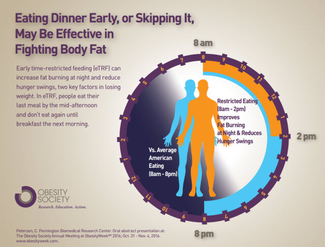 Eating Dinner Early, or Skipping It, May Be Effective in Fighting Body Fat