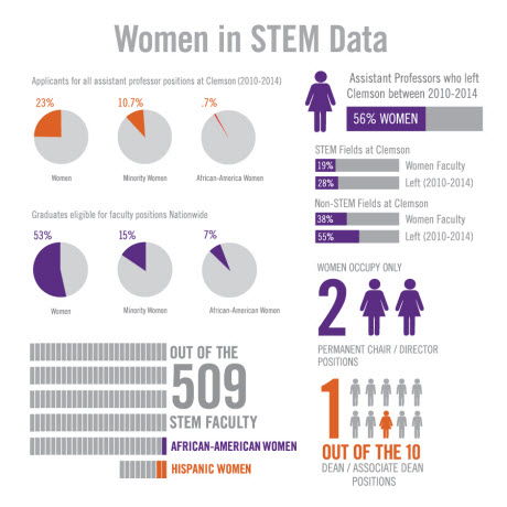 Women in STEM data