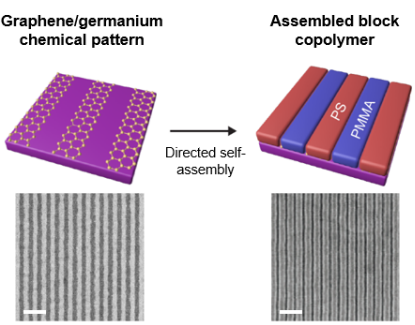 Chemical patterns consisting of alternating graphene and germanium stripes