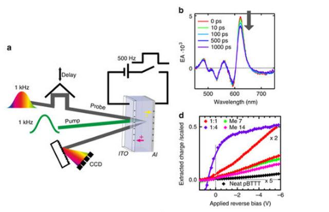 Photovoltaic Spectroscopy