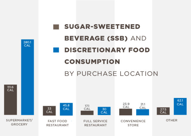 A new study finds that supermarkets are the primary source of empty calories consumed by U.S. adults