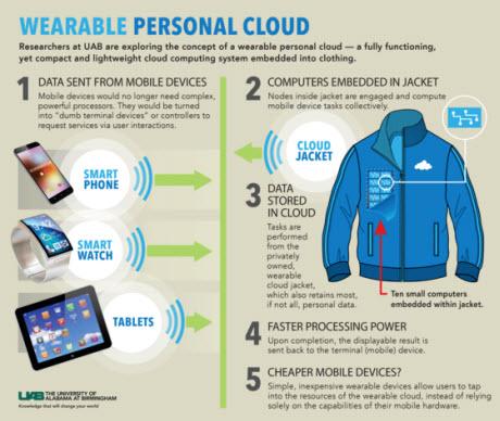 wearable cloud