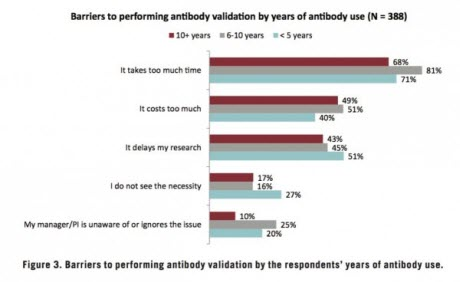 Barriers to performing antibody validation by years of antibody use