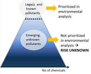 The proportion of unknown pollutants that are not prioritized for analysis is large