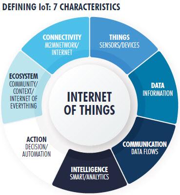DEFINING IoT: 7 CHARACTERISTICS