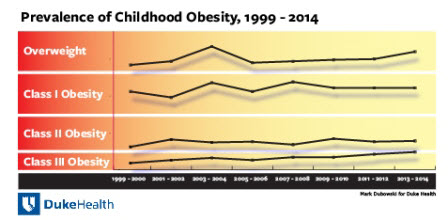 prevalence of childhood obesity 1999-2014