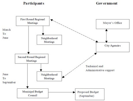 Participatory Budgeting Cycle
